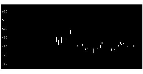 3299ムゲンEの株式チャート