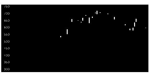 3302帝国繊維の株式チャート