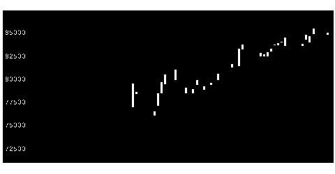 3309積水ハウスRの株価チャート