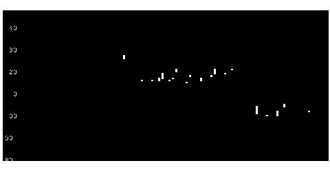 3315日本コークス工業の株価チャート