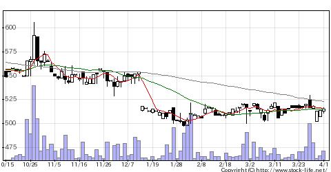 3316東日システムの株価チャート