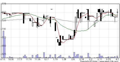3322アルファGの株式チャート