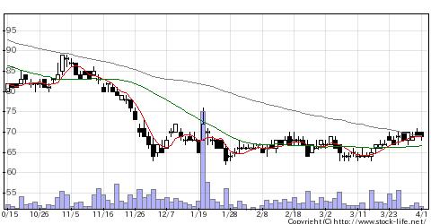 3323レカムの株価チャート