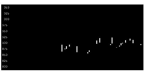 3355クリヤマHDの株式チャート