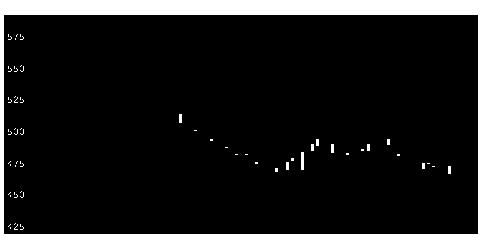 3359cottaの株価チャート
