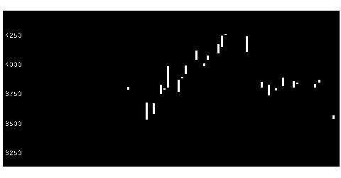 3371ソフトクリエの株価チャート