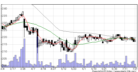 3372関門海の株価チャート