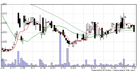 3384アークコアの株価チャート