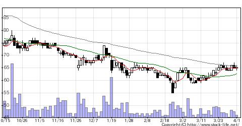 3390アイネストの株式チャート