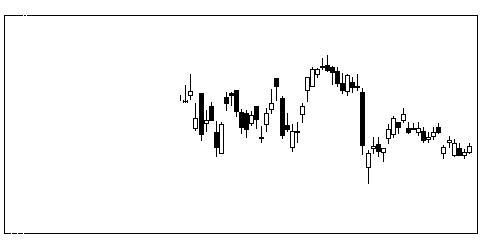 3407旭化成の株式チャート