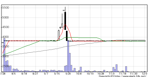 3408サカイオーベの株価チャート
