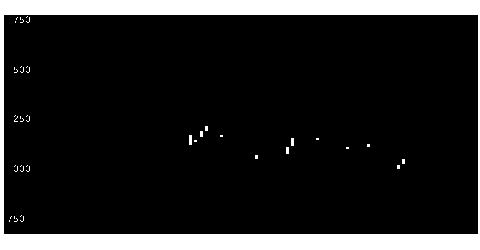 3416ピクスタの株価チャート