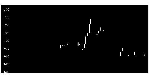 3420ケーエフシーの株式チャート