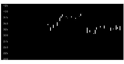 3421稲葉製作の株式チャート