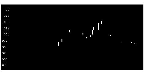 3434アルファCoの株価チャート