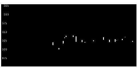 3435サンコテクノの株価チャート