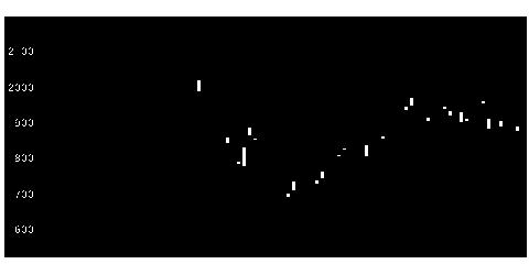 3436SUMCOの株価チャート