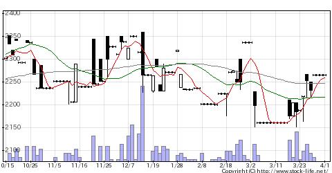 3437特殊電極の株価チャート