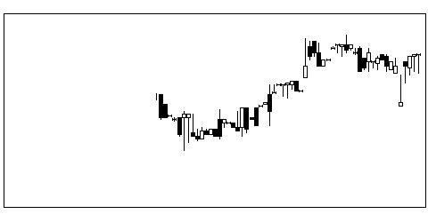 3440日創プロニの株価チャート