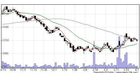 3441山王の株価チャート