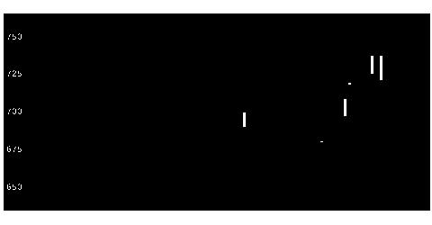 3442MIEコーポの株価チャート