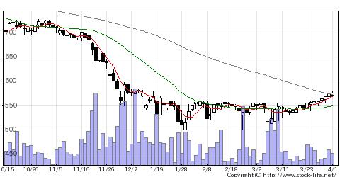 3444菊池製作の株価チャート