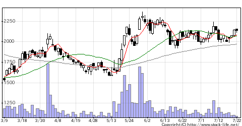 3446Jテック・Cの株価チャート