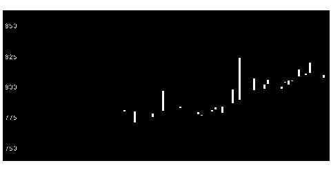 3447信和の株式チャート