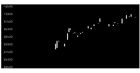 3451トーセイRの株式チャート