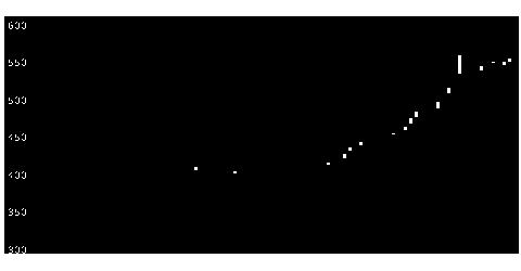 3461パルマの株価チャート