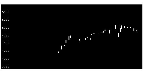 3465ケイアイ不の株式チャート