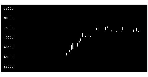 3466ラサールロジの株価チャート