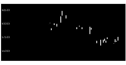 3468スターアジアの株式チャート