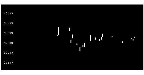3470マリモリートの株価チャート