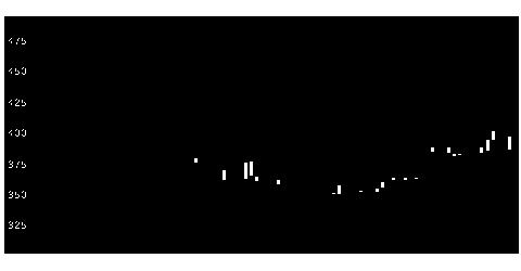 3474G−FACの株価チャート