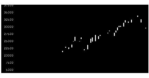3478森トラホテルの株価チャート