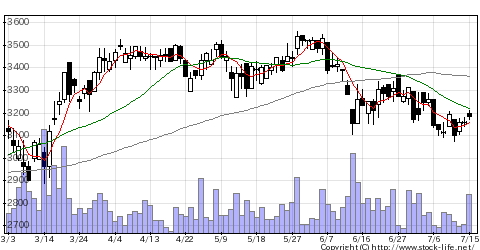 3480JSBの株価チャート