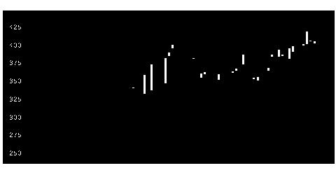3489フェイスNWの株価チャート