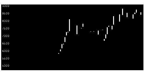 3496アズームの株式チャート
