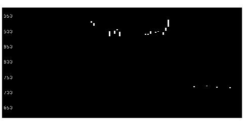 3497LeTechの株価チャート