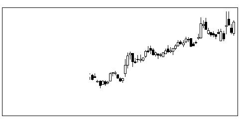 3498霞ヶ関Cのチャート