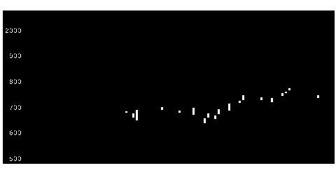 3501住江織の株式チャート