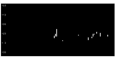 3512日本フエルトの株式チャート