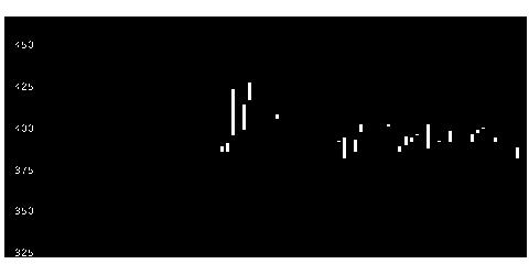 3513イチカワの株価チャート