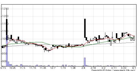 3537昭栄薬品の株価チャート