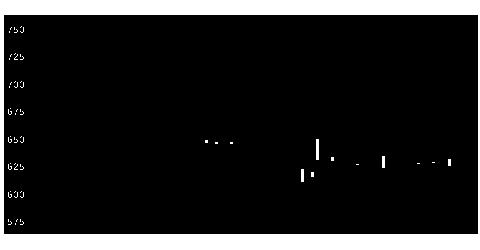 3551ダイニックの株価チャート