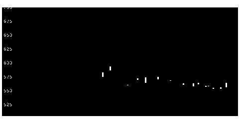 3553共和レの株式チャート