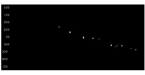 3580小松精練の株式チャート
