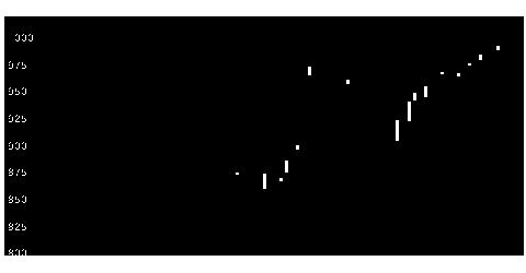 3583オーベクスの株式チャート