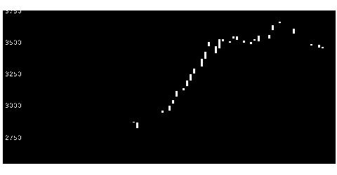 3593ホギメデの株価チャート